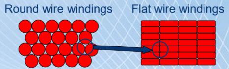 fios esmaltados retangulares